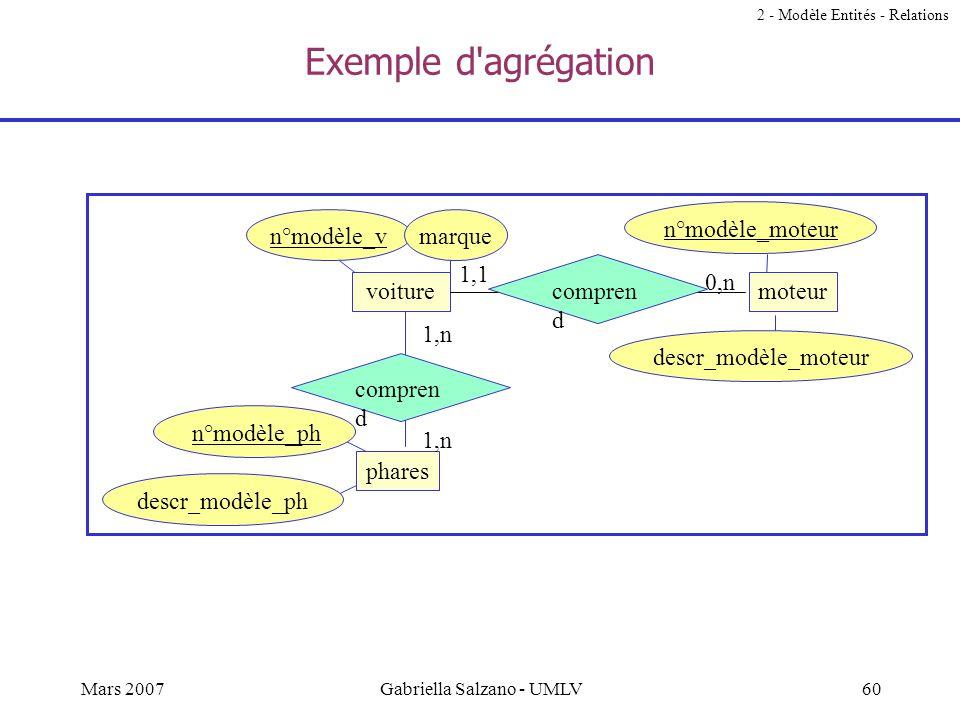 59Mars 2007Gabriella Salzano - UMLV Agrégation / Composition Agrégation une relation « a-un » ou « fait-part-de » entre deux ensembles dentités, dont