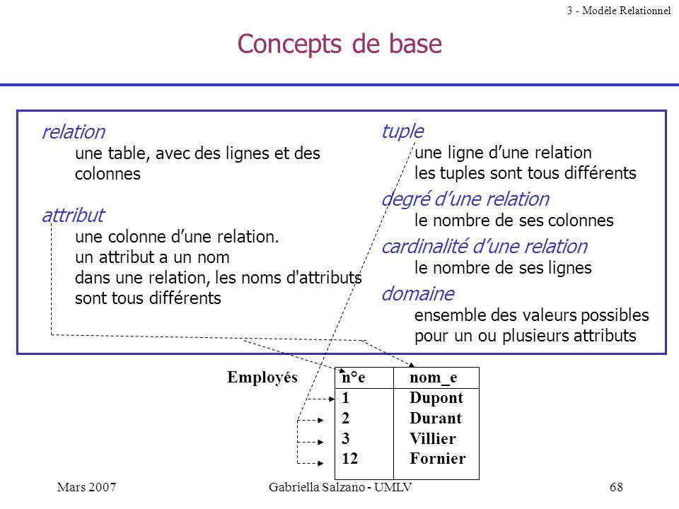 67Mars 2007Gabriella Salzano - UMLV Systèmes Relationnels RÉALITÉ Modèle Entité-Relation modeling mapping Positionnement du Modèle Relationnel 3 - Mod