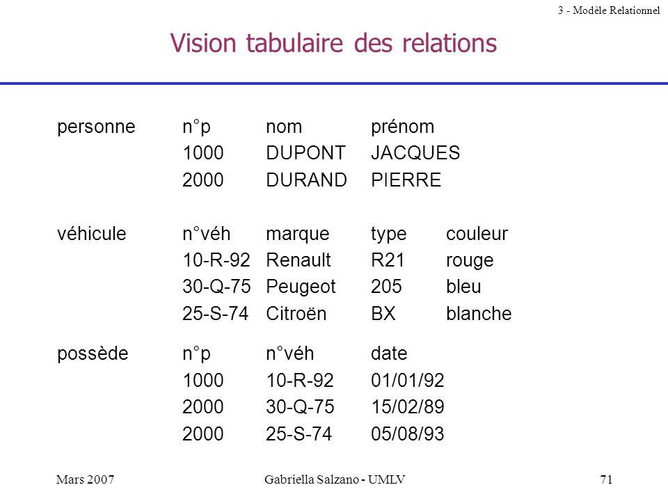70Mars 2007Gabriella Salzano - UMLV Pourquoi le succès du modèle relationnel ? Facilité de la représentation tabulaire Correspond à une