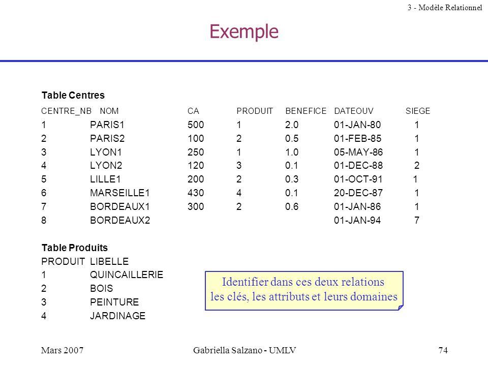 73Mars 2007Gabriella Salzano - UMLV Clés Superclé –un attribut, ou un ensemble dattributs, qui identifie de façon unique les tuples dans la relation C