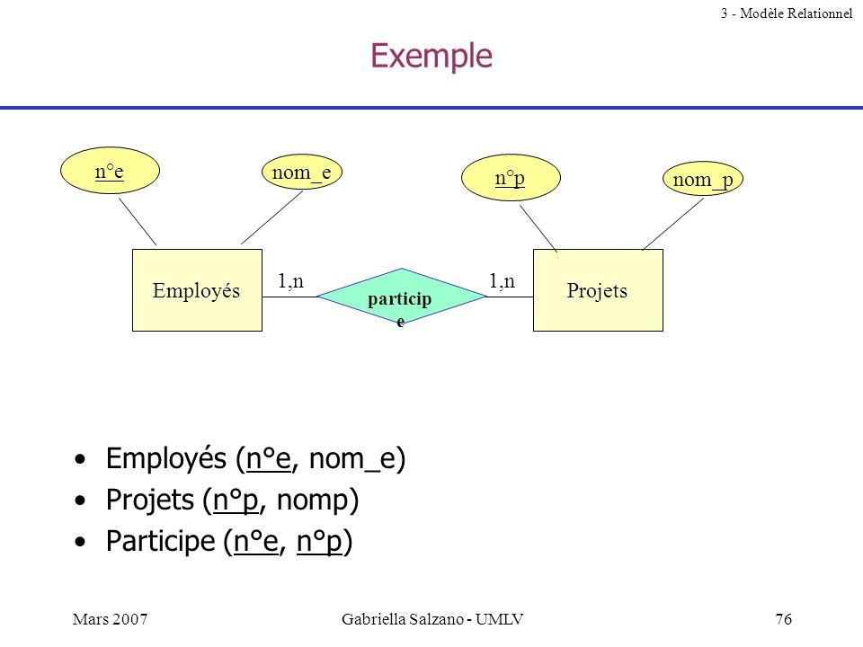 75Mars 2007Gabriella Salzano - UMLV Du modèle E/R au modèle relationnel 3 - Modèle Relationnel Le passage du modèle E-R aux schémas relationnels se fa