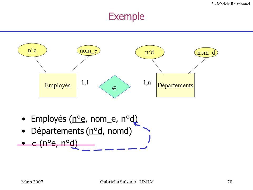 77Mars 2007Gabriella Salzano - UMLV Du modèle E/R au modèle relationnel (2) 3 - Modèle Relationnel Schéma relationnel optimisé 1)& 2) pour les relatio