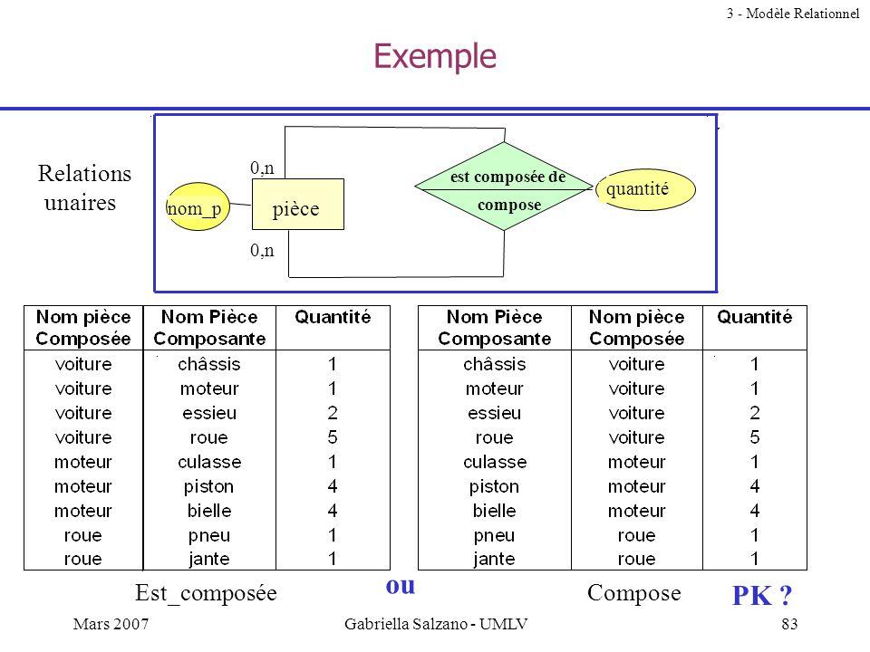 82Mars 2007Gabriella Salzano - UMLV - Dans ce modèle, ajouter les cardinalités. Celles-ci doivent être le plus réalistes possible - Déterminer les sch