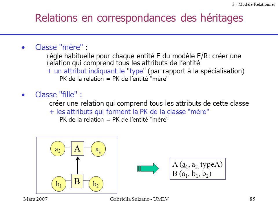 84Mars 2007Gabriella Salzano - UMLV Exercice 3 - Modèle Relationnel Avec : - A (A 1, A 2, A 3 ) PK = {A 1 } - B (B 1, B 2, B 3 ) PK = {B1} Déterminer
