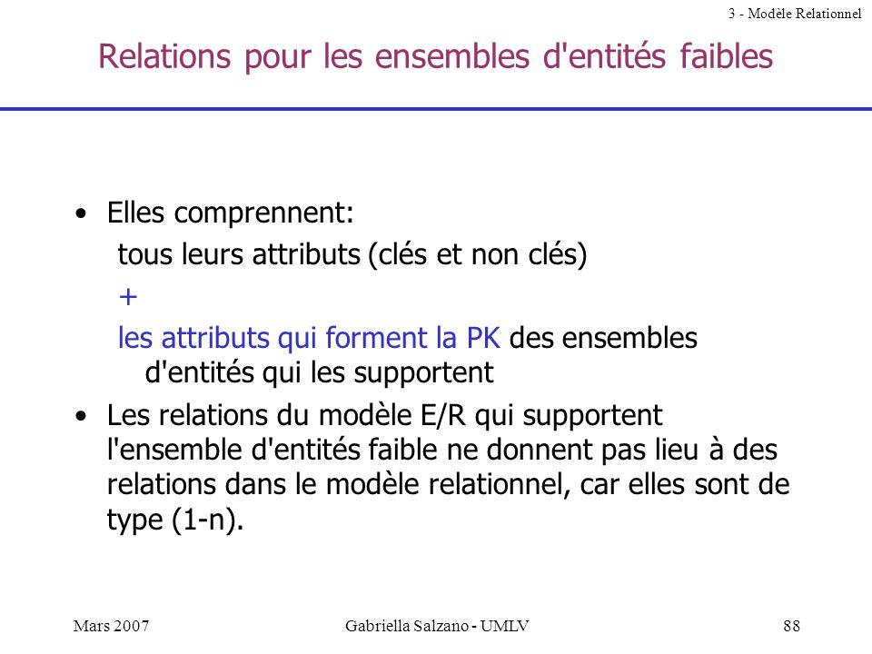 87Mars 2007Gabriella Salzano - UMLV Relations en correspondance de la relation Est-de-type code_type_client remise_type_client n°c client type_client