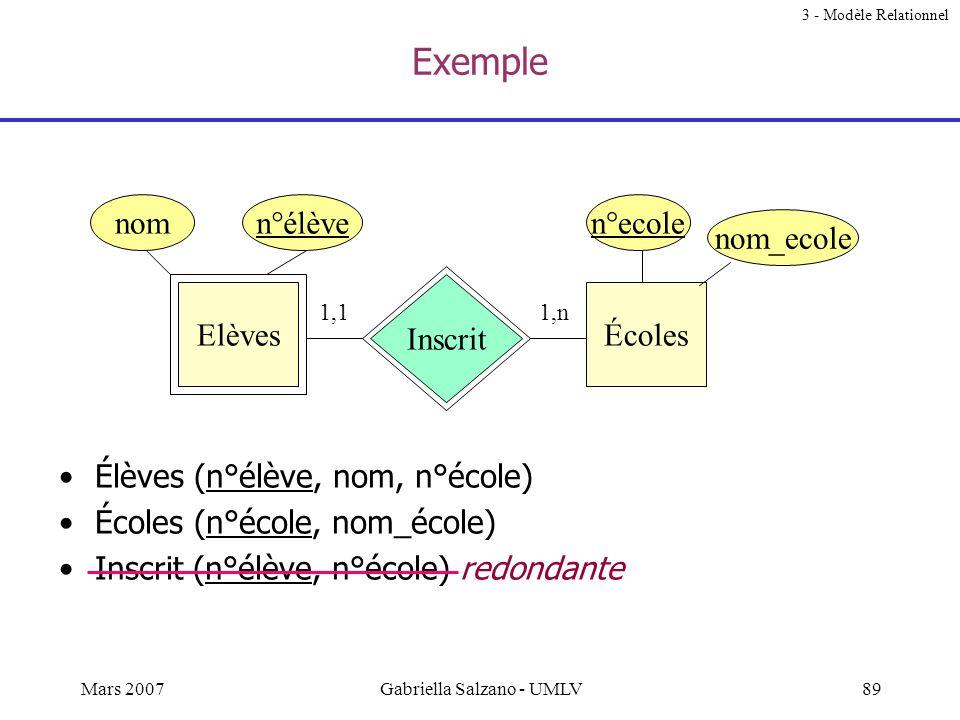 88Mars 2007Gabriella Salzano - UMLV Relations pour les ensembles d'entités faibles Elles comprennent: tous leurs attributs (clés et non clés) + les at