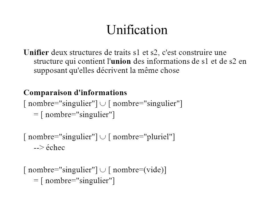 Unification Unifier deux structures de traits s1 et s2, c est construire une structure qui contient l union des informations de s1 et de s2 en supposant qu elles décrivent la même chose Comparaison d informations [ nombre= singulier ] = [ nombre= singulier ] [ nombre= singulier ] [ nombre= pluriel ] --> échec [ nombre= singulier ] [ nombre=(vide)] = [ nombre= singulier ]
