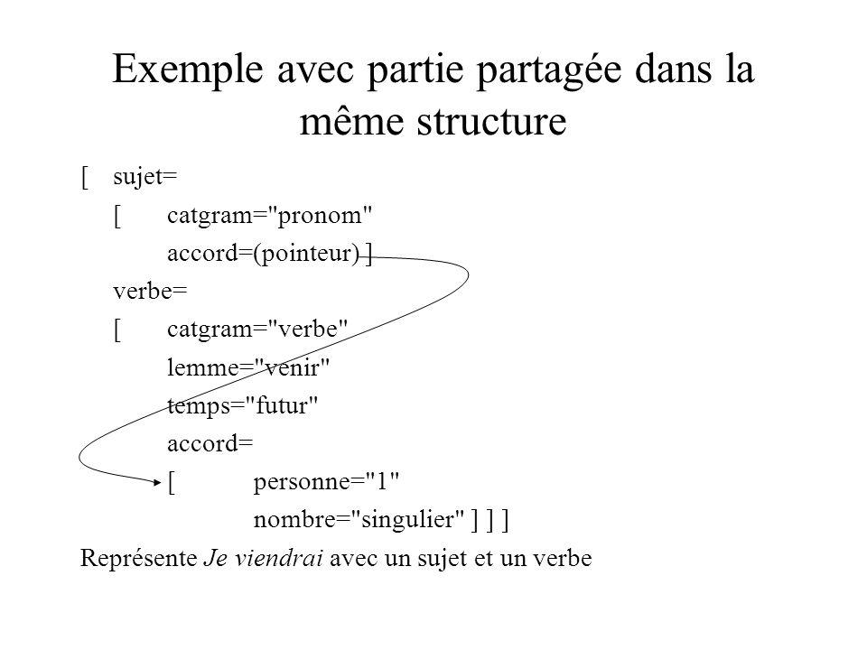 Exemple avec partie partagée dans la même structure [sujet= [catgram= pronom accord=(pointeur) ] verbe= [catgram= verbe lemme= venir temps= futur accord= [personne= 1 nombre= singulier ] ] ] Représente Je viendrai avec un sujet et un verbe
