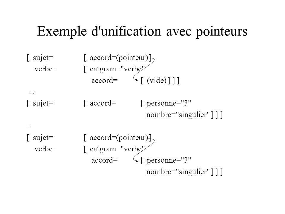 Exemple d unification avec pointeurs [ sujet=[ accord=(pointeur) ] verbe=[ catgram= verbe accord=[ (vide) ] ] ] [ sujet=[ accord=[ personne= 3 nombre= singulier ] ] ] = [ sujet=[ accord=(pointeur) ] verbe=[ catgram= verbe accord=[ personne= 3 nombre= singulier ] ] ]