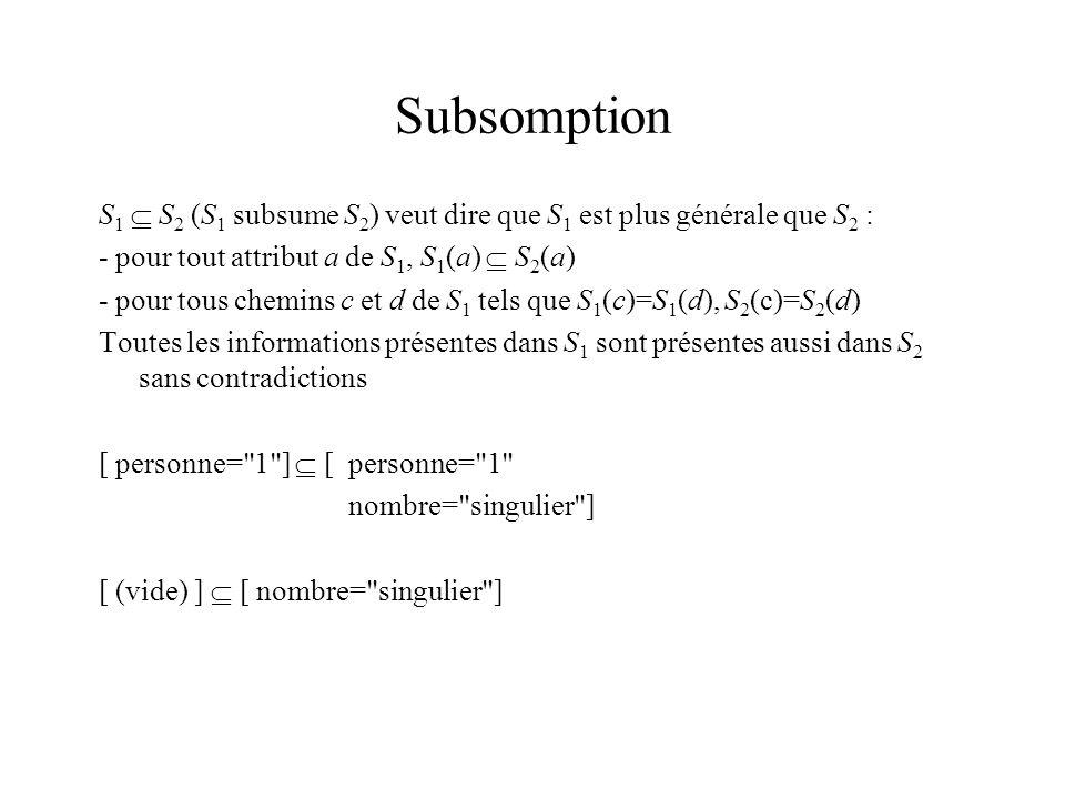 Subsomption S 1 S 2 (S 1 subsume S 2 ) veut dire que S 1 est plus générale que S 2 : - pour tout attribut a de S 1, S 1 (a) S 2 (a) - pour tous chemins c et d de S 1 tels que S 1 (c)=S 1 (d), S 2 (c)=S 2 (d) Toutes les informations présentes dans S 1 sont présentes aussi dans S 2 sans contradictions [ personne= 1 ] [ personne= 1 nombre= singulier ] [ (vide) ] [ nombre= singulier ]