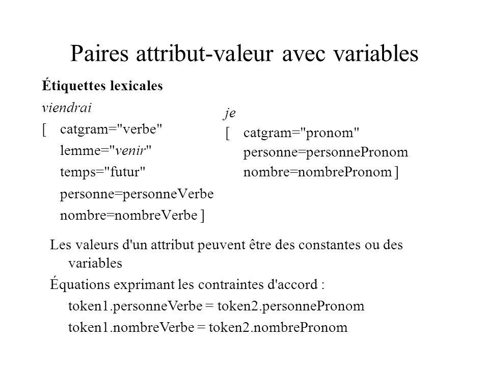 Paires attribut-valeur avec variables Étiquettes lexicales viendrai [catgram= verbe lemme= venir temps= futur personne=personneVerbe nombre=nombreVerbe ] je [catgram= pronom personne=personnePronom nombre=nombrePronom ] Les valeurs d un attribut peuvent être des constantes ou des variables Équations exprimant les contraintes d accord : token1.personneVerbe = token2.personnePronom token1.nombreVerbe = token2.nombrePronom