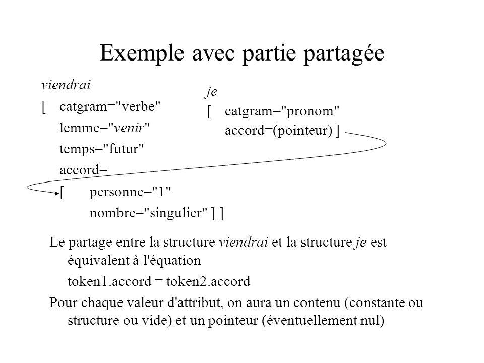 Exemple avec partie partagée viendrai [catgram= verbe lemme= venir temps= futur accord= [personne= 1 nombre= singulier ] ] je [catgram= pronom accord=(pointeur) ] Le partage entre la structure viendrai et la structure je est équivalent à l équation token1.accord = token2.accord Pour chaque valeur d attribut, on aura un contenu (constante ou structure ou vide) et un pointeur (éventuellement nul)