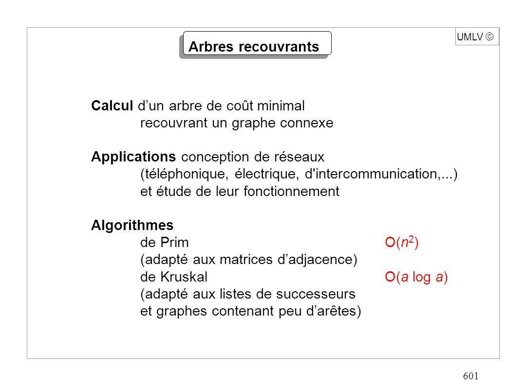 601 UMLV Calcul dun arbre de coût minimal recouvrant un graphe connexe Applications conception de réseaux (téléphonique, électrique, d intercommunication,...) et étude de leur fonctionnement Algorithmes de PrimO(n 2 ) (adapté aux matrices dadjacence) de KruskalO(a log a) (adapté aux listes de successeurs et graphes contenant peu darêtes) Arbres recouvrants