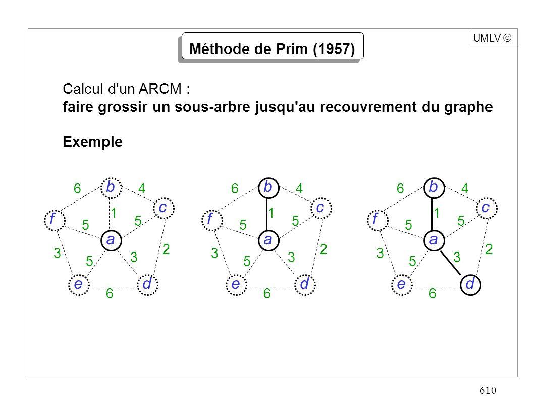 610 UMLV Méthode de Prim (1957) Calcul d un ARCM : faire grossir un sous-arbre jusqu au recouvrement du graphe Exemple d c f e a b 6 6 4 5 5 5 3 3 2 1 d c f e a b 6 6 4 5 5 5 3 3 2 1 d c f e a b 6 6 4 5 5 5 3 3 2 1