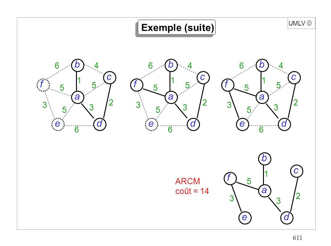 611 d c f e a b 6 6 4 5 5 5 3 3 2 1 UMLV d c f e a b 6 6 4 5 5 5 3 3 2 1 d c f e a b 6 6 4 5 5 5 3 3 2 1 d c f e a b 5 3 3 2 1 ARCM coût = 14 Exemple (suite)