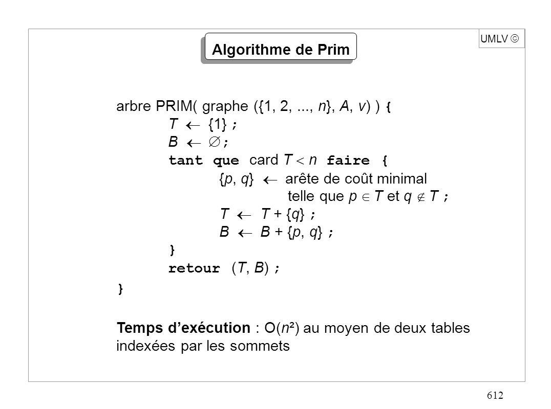 612 UMLV arbre PRIM( graphe ({1, 2,..., n}, A, v) ) { T {1} ; B ; tant que card T n faire { {p, q} arête de coût minimal telle que p T et q T ; T T + {q} ; B B + {p, q} ; } retour (T, B) ; } Temps dexécution : O(n²) au moyen de deux tables indexées par les sommets Algorithme de Prim