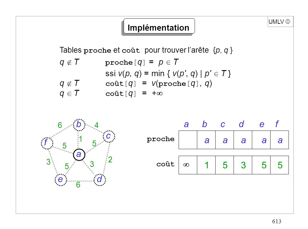 613 UMLV Implémentation Tables proche et coût pour trouver larête {p, q } q T proche[ q ] = p T ssi v(p, q) = min { v(p , q)   p T } q T coût[ q ] = v( proche[ q ], q) q T coût[ q ] = + prochecoût abcdef d c f e a b 6 6 4 5 5 5 3 3 2 1 15355 aaaaa