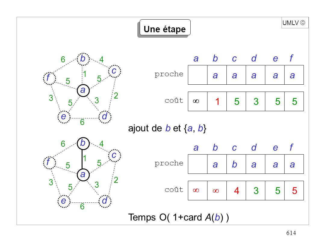 614 UMLV Une étape prochecoût abcdef d c f e a b 6 6 4 5 5 5 3 3 2 1 15355 aaaaa d c f e a b 6 6 4 5 5 5 3 3 2 1 prochecoût abcdef 4355 abaaa ajout de b et {a, b} Temps O( 1+card A(b) )