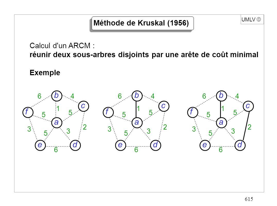 615 UMLV Méthode de Kruskal (1956) Calcul d un ARCM : réunir deux sous-arbres disjoints par une arête de coût minimal Exemple d c f e a b 6 6 4 5 5 5 3 3 2 1 d c f e a b 6 6 4 5 5 5 3 3 2 1 d c f e a b 6 6 4 5 5 5 3 3 2 1