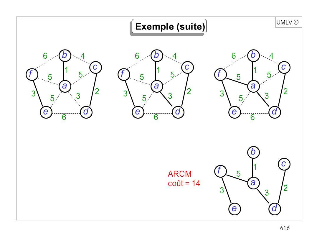 616 UMLV d c f e a b 5 3 3 2 1 ARCM coût = 14 Exemple (suite) d c f e a b 6 6 4 5 5 5 3 3 2 1 d c f e a b 6 6 4 5 5 5 3 3 2 1 d c f e a b 6 6 4 5 5 5 3 3 2 1
