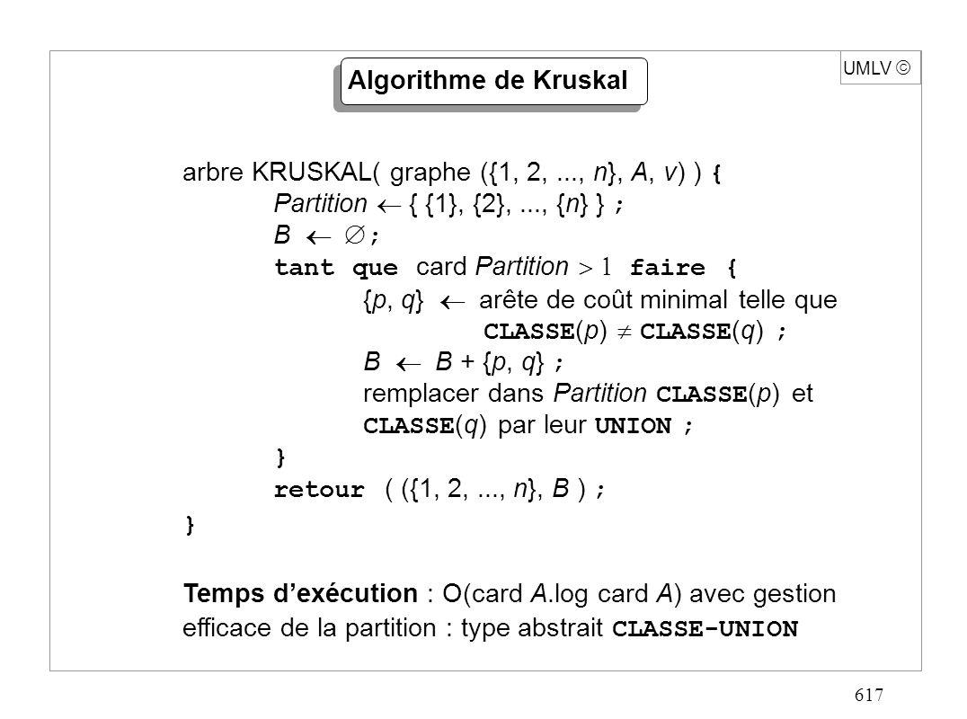 617 UMLV Algorithme de Kruskal arbre KRUSKAL( graphe ({1, 2,..., n}, A, v) ) { Partition { {1}, {2},..., {n} } ; B ; tant que card Partition faire { {p, q} arête de coût minimal telle que CLASSE (p) CLASSE (q) ; B B + {p, q} ; remplacer dans Partition CLASSE (p) et CLASSE (q) par leur UNION ; } retour ( ({1, 2,..., n}, B ) ; } Temps dexécution : O(card A.log card A) avec gestion efficace de la partition : type abstrait CLASSE-UNION
