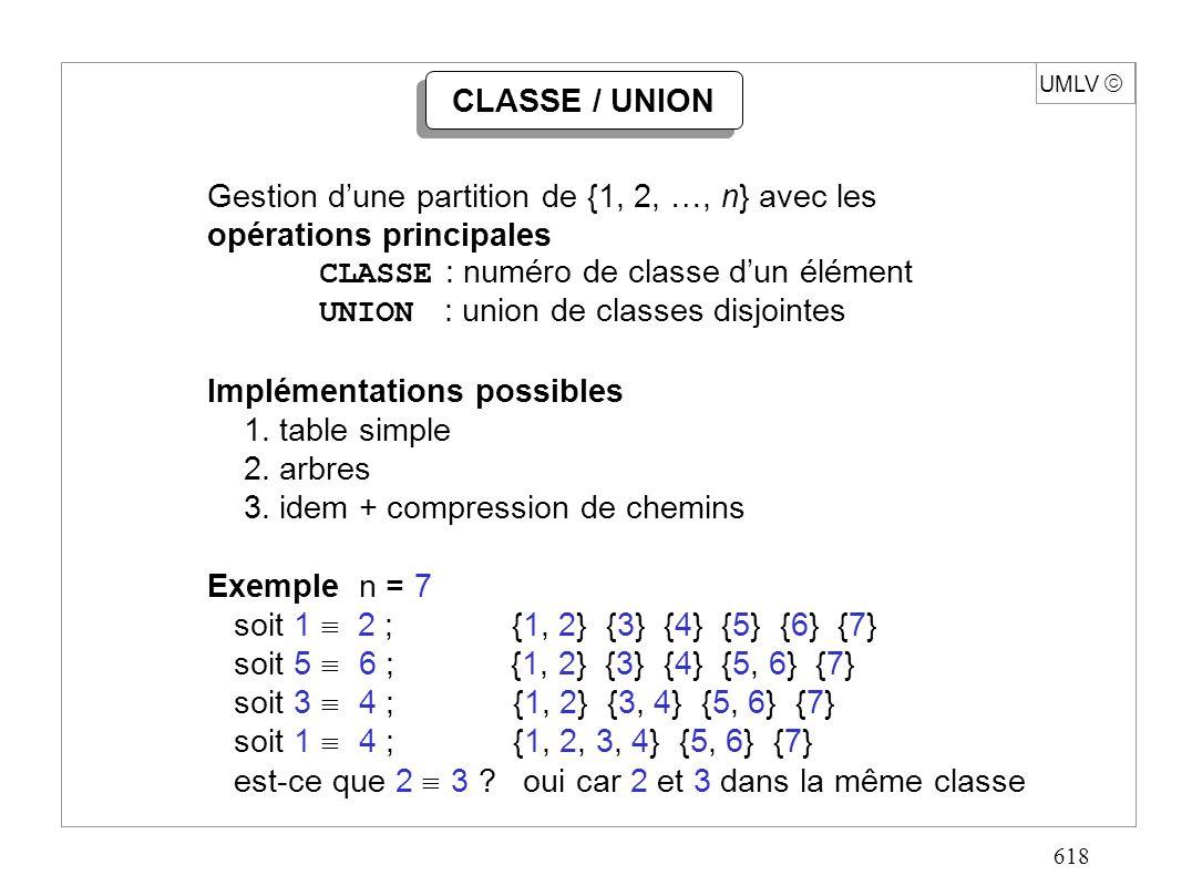 618 UMLV CLASSE / UNION Gestion dune partition de {1, 2, …, n} avec les opérations principales CLASSE : numéro de classe dun élément UNION : union de classes disjointes Implémentations possibles 1.