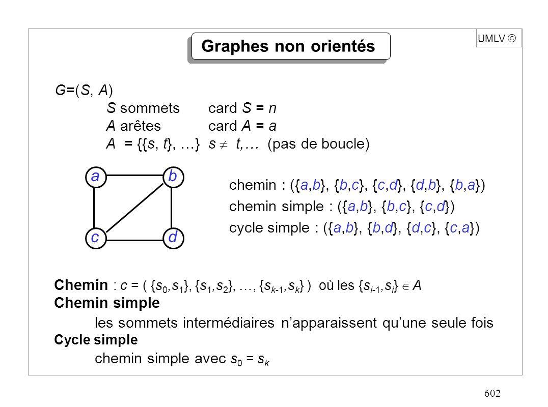 602 UMLV Graphes non orientés G=(S, A) S sommetscard S = n A arêtescard A = a A = {{s, t}, …}s t,… (pas de boucle) dc b a Chemin : c = ( {s 0,s 1 }, {s 1,s 2 }, …, {s k-1,s k } ) où les {s i-1,s i } A Chemin simple les sommets intermédiaires napparaissent quune seule fois Cycle simple chemin simple avec s 0 = s k chemin : ({a,b}, {b,c}, {c,d}, {d,b}, {b,a}) chemin simple : ({a,b}, {b,c}, {c,d}) cycle simple : ({a,b}, {b,d}, {d,c}, {c,a})