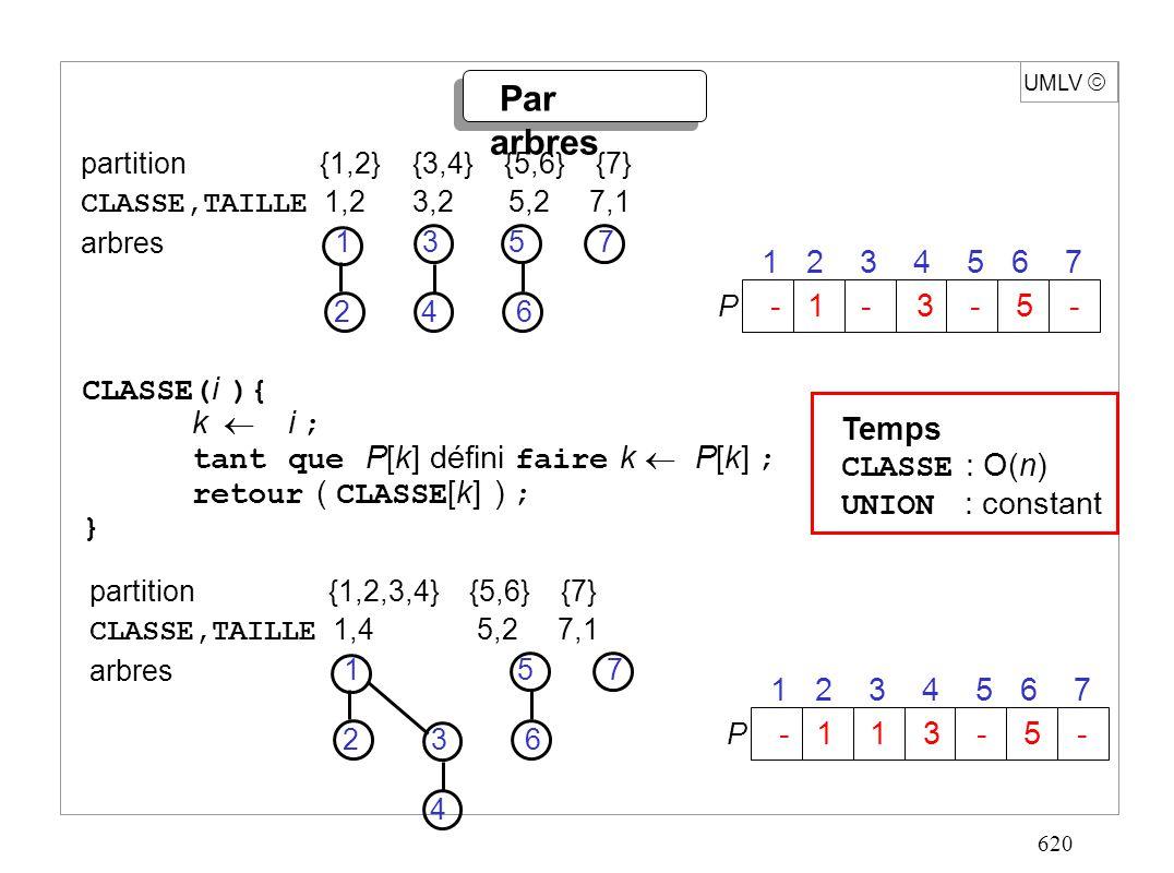 620 UMLV Par arbres partition {1,2,3,4} {5,6} {7} CLASSE,TAILLE 1,4 5,2 7,1 arbres CLASSE( i ){ k i ; tant que P[k] défini faire k P[k] ; retour ( CLASSE [k] ) ; } 71 2 3 4 5 6 P 1 2 3 4 5 6 7 - 1 1 3 - 5 - Temps CLASSE : O(n) UNION : constant partition {1,2} {3,4} {5,6} {7} CLASSE,TAILLE 1,2 3,2 5,2 7,1 arbres 71 2 3 4 5 6 P 1 2 3 4 5 6 7 - 1 - 3 - 5 -