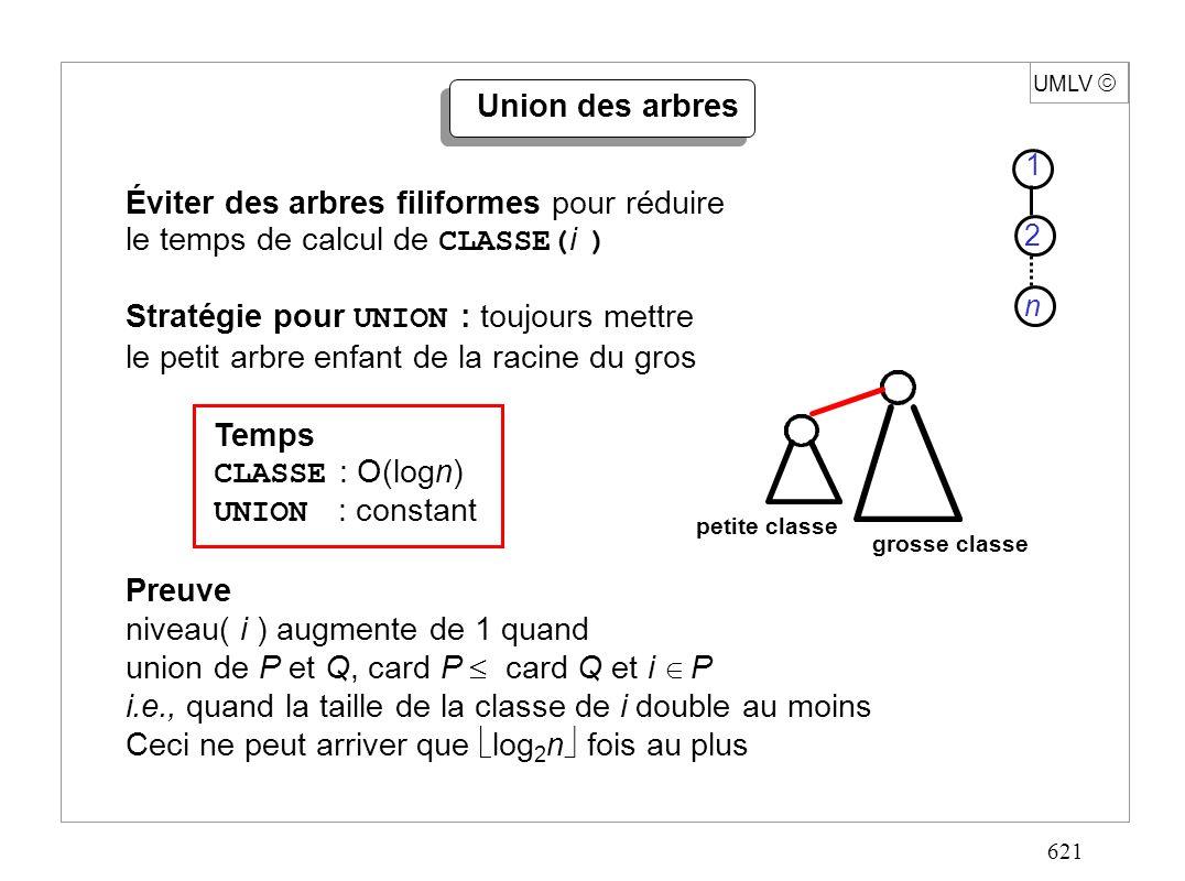 621 UMLV Union des arbres Éviter des arbres filiformes pour réduire le temps de calcul de CLASSE( i ) Stratégie pour UNION : toujours mettre le petit arbre enfant de la racine du gros Temps CLASSE : O(logn) UNION : constant Preuve niveau( i ) augmente de 1 quand union de P et Q, card P card Q et i P i.e., quand la taille de la classe de i double au moins Ceci ne peut arriver que log 2 n fois au plus petite classe grosse classe 1 2 n
