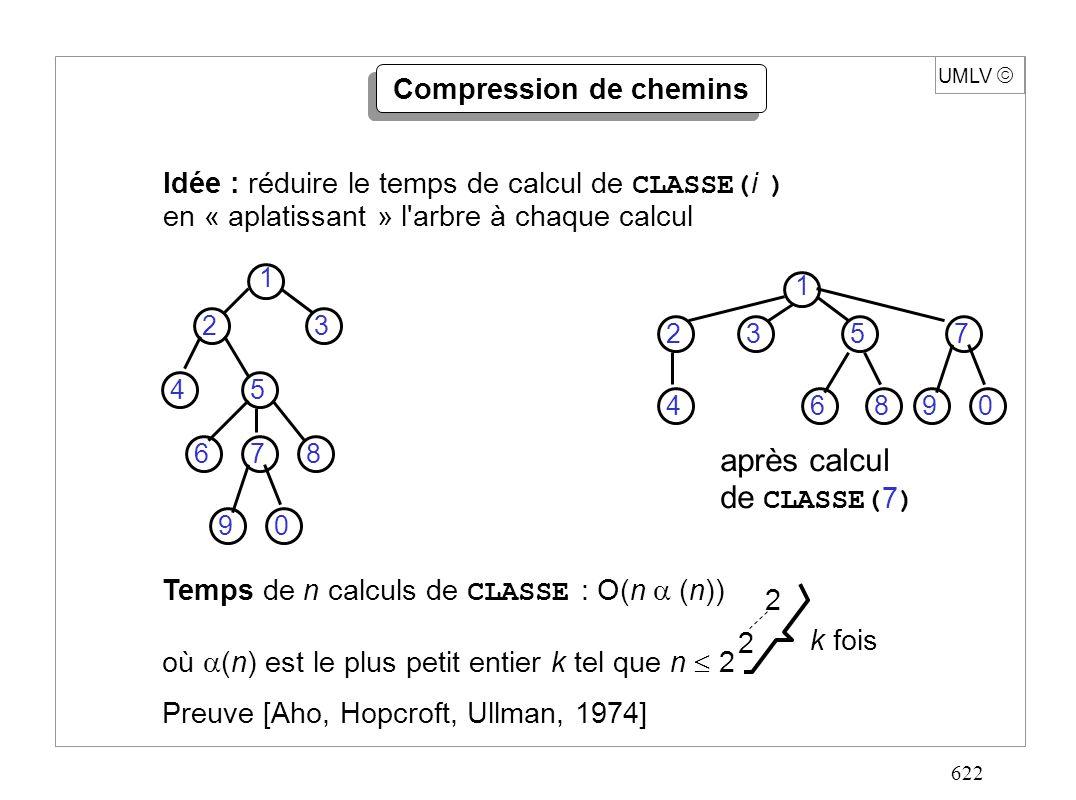 622 UMLV Compression de chemins Idée : réduire le temps de calcul de CLASSE( i ) en « aplatissant » l arbre à chaque calcul après calcul de CLASSE( 7 ) 1 23 45 678 90 1 23 4 5 6 7 890 Temps de n calculs de CLASSE : O(n (n)) où (n) est le plus petit entier k tel que n 2 Preuve [Aho, Hopcroft, Ullman, 1974] 2 2 k fois