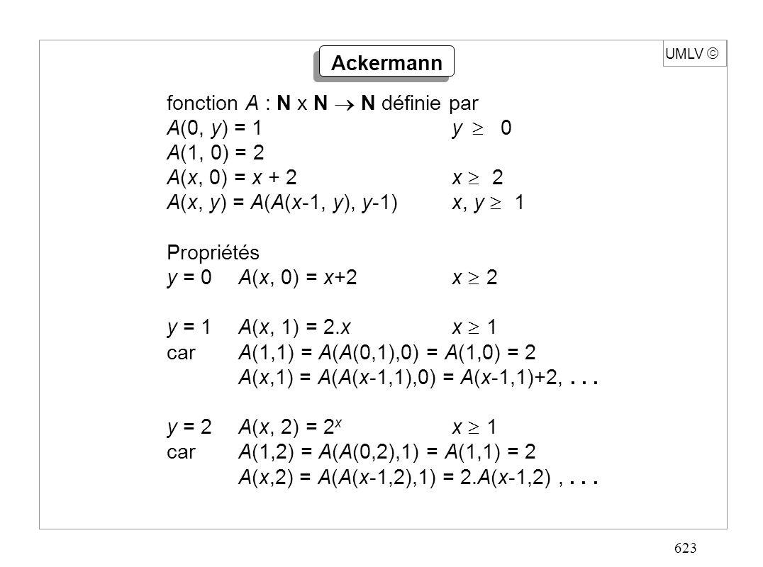 623 UMLV Ackermann fonction A : N x N N définie par A(0, y) = 1y 0 A(1, 0) = 2 A(x, 0) = x + 2x 2 A(x, y) = A(A(x-1, y), y-1)x, y 1 Propriétés y = 0A(x, 0) = x+2x 2 y = 1A(x, 1) = 2.xx 1 carA(1,1) = A(A(0,1),0) = A(1,0) = 2 A(x,1) = A(A(x-1,1),0) = A(x-1,1)+2,...