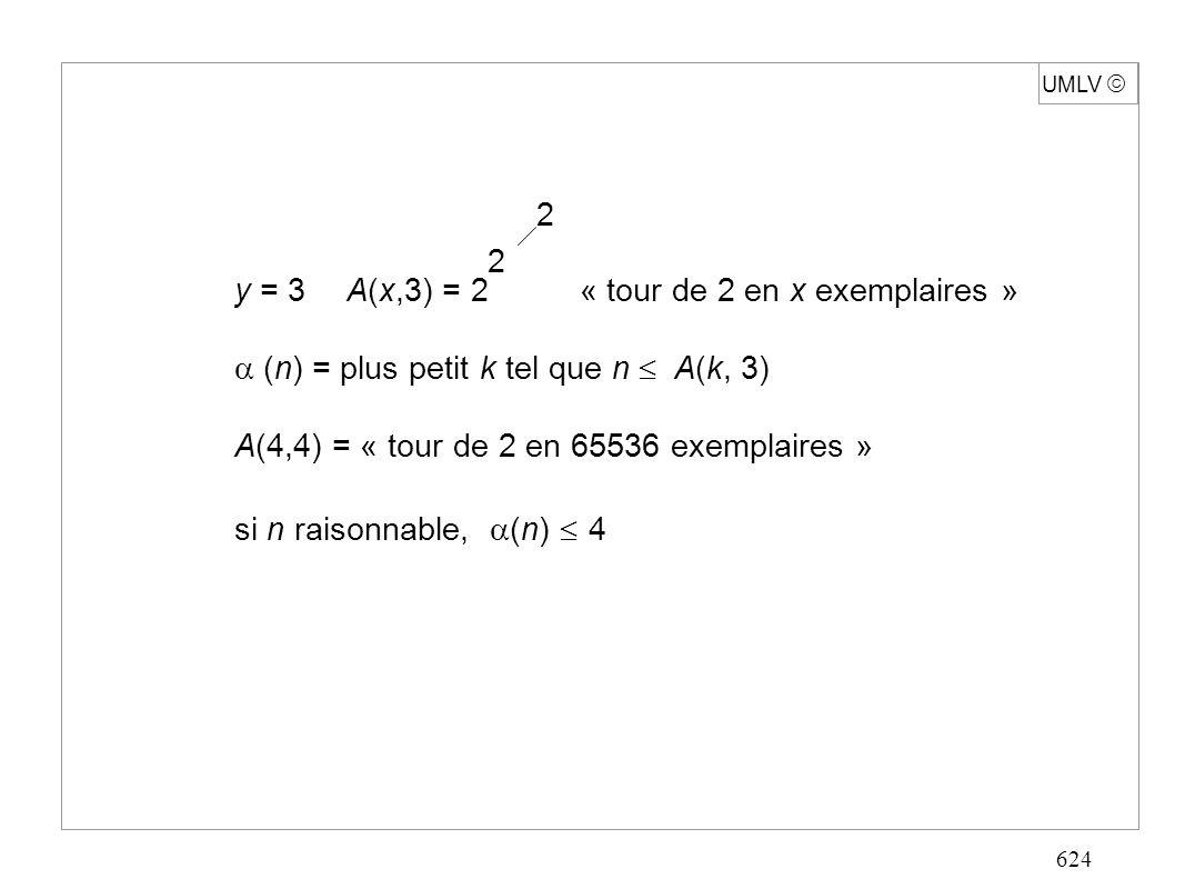 624 UMLV y = 3A(x,3) = 2 « tour de 2 en x exemplaires » (n) = plus petit k tel que n A(k, 3) A(4,4) = « tour de 2 en 65536 exemplaires » si n raisonnable, (n) 4 2 2