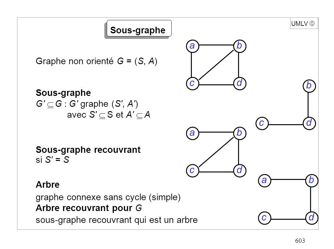 603 UMLV Graphe non orienté G = (S, A) Sous-graphe G G G graphe (S , A ) avec S S et A A Sous-graphe recouvrant si S = S Arbre graphe connexe sans cycle (simple) Arbre recouvrant pour G sous-graphe recouvrant qui est un arbre Sous-graphe dcb adc b dc b a dc b a