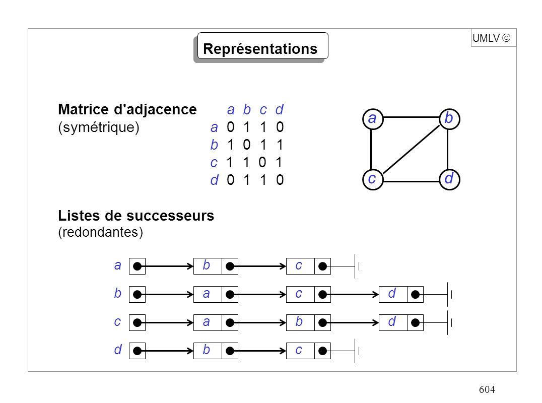 604 UMLV Représentations Matrice d adjacence a b c d (symétrique) a 0 1 1 0 b 1 0 1 1 c 1 1 0 1 d 0 1 1 0 Listes de successeurs (redondantes) dc b a bac abcd acbd bdc