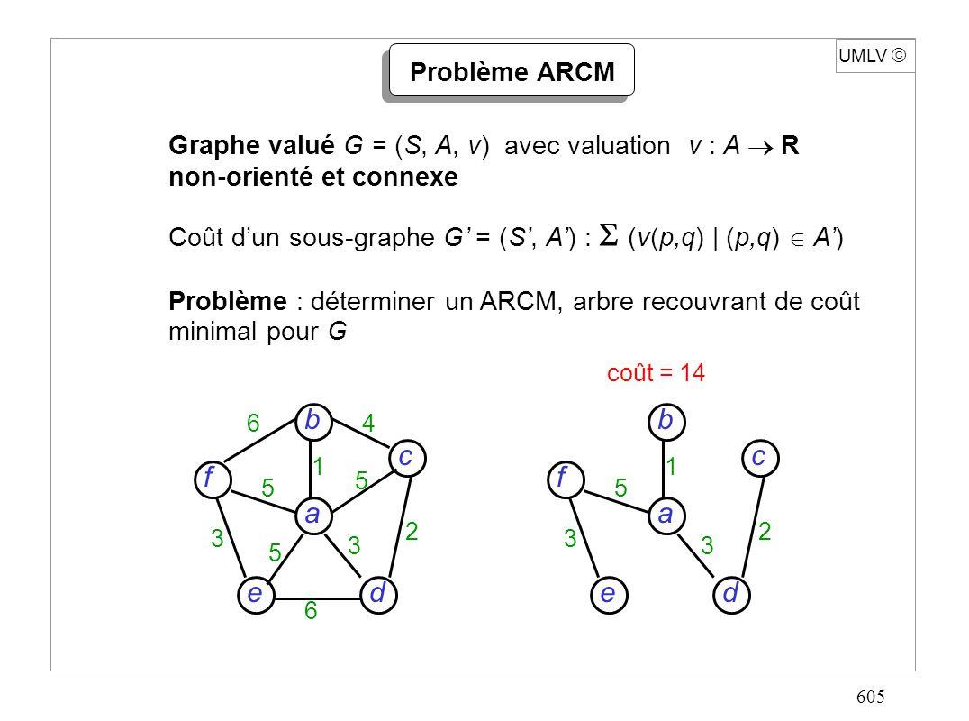 605 Graphe valué G = (S, A, v) avec valuation v : A R non-orienté et connexe Coût dun sous-graphe G = (S, A) : (v(p,q)   (p,q) A) Problème : déterminer un ARCM, arbre recouvrant de coût minimal pour G UMLV Problème ARCM d c f e a b 6 6 4 5 5 5 3 3 2 1 d c f e a b 5 3 3 2 1 coût = 14