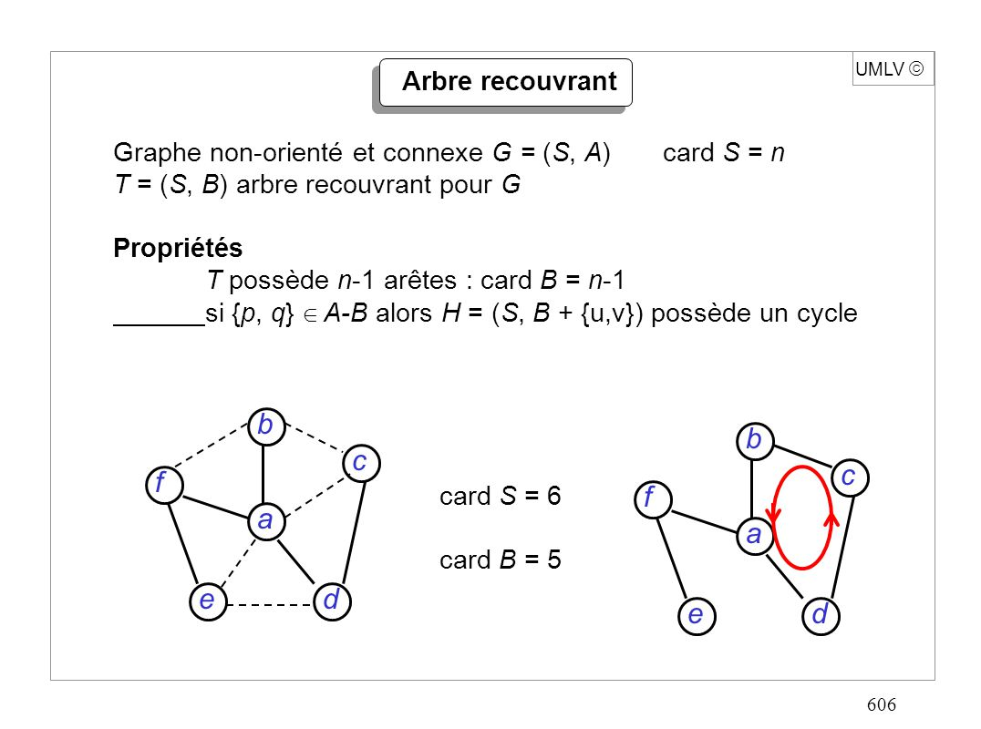 606 UMLV Arbre recouvrant Graphe non-orienté et connexe G = (S, A)card S = n T = (S, B) arbre recouvrant pour G Propriétés T possède n-1 arêtes : card B = n-1 si {p, q} A-B alors H = (S, B + {u,v}) possède un cycle card S = 6 card B = 5 d c f e a b d c f e a b