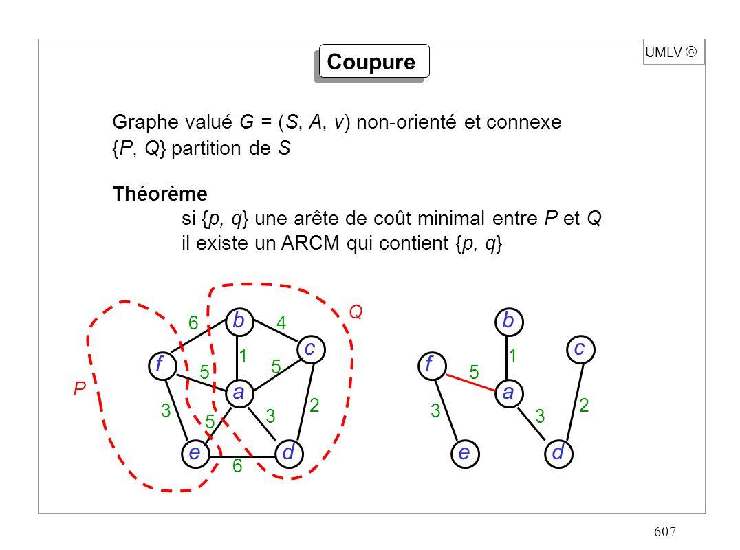 607 UMLV Coupure Graphe valué G = (S, A, v) non-orienté et connexe {P, Q} partition de S Théorème si {p, q} une arête de coût minimal entre P et Q il existe un ARCM qui contient {p, q} d c f e a b 6 6 4 5 5 5 3 3 2 1 d c f e a b 5 3 3 2 1 P Q