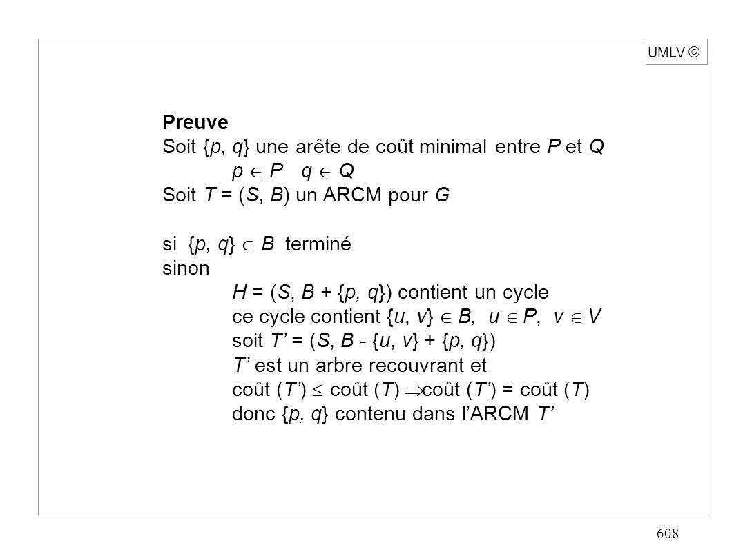 608 UMLV Preuve Soit {p, q} une arête de coût minimal entre P et Q p Pq Q Soit T = (S, B) un ARCM pour G si {p, q} B terminé sinon H = (S, B + {p, q}) contient un cycle ce cycle contient {u, v} B, u P, v V soit T = (S, B - {u, v} + {p, q}) T est un arbre recouvrant et coût (T) coût (T) coût (T) = coût (T) donc {p, q} contenu dans lARCM T