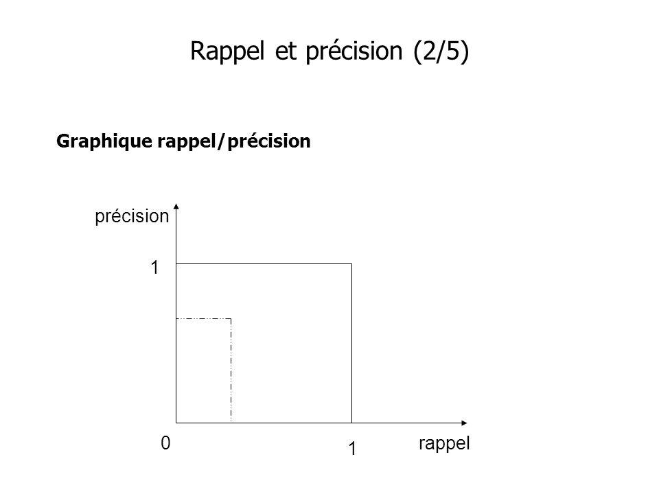 Graphique rappel/précision Rappel et précision (2/5) précision rappel 1 1 0