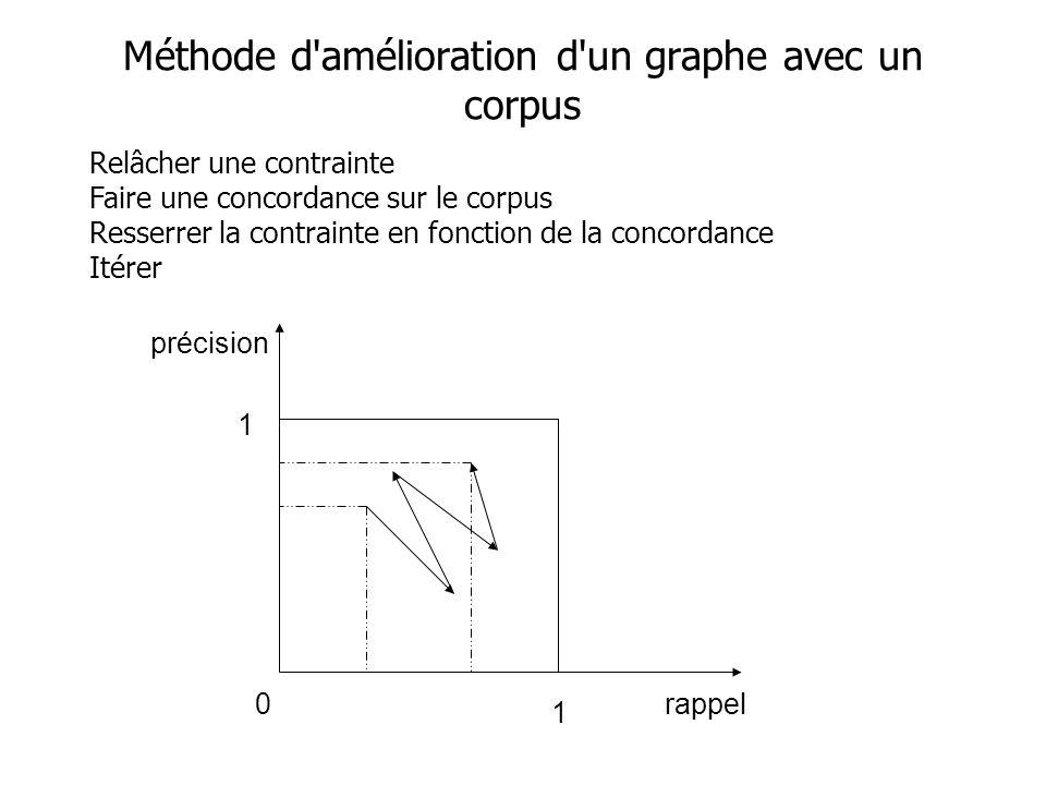 Relâcher une contrainte Faire une concordance sur le corpus Resserrer la contrainte en fonction de la concordance Itérer Méthode d'amélioration d'un g