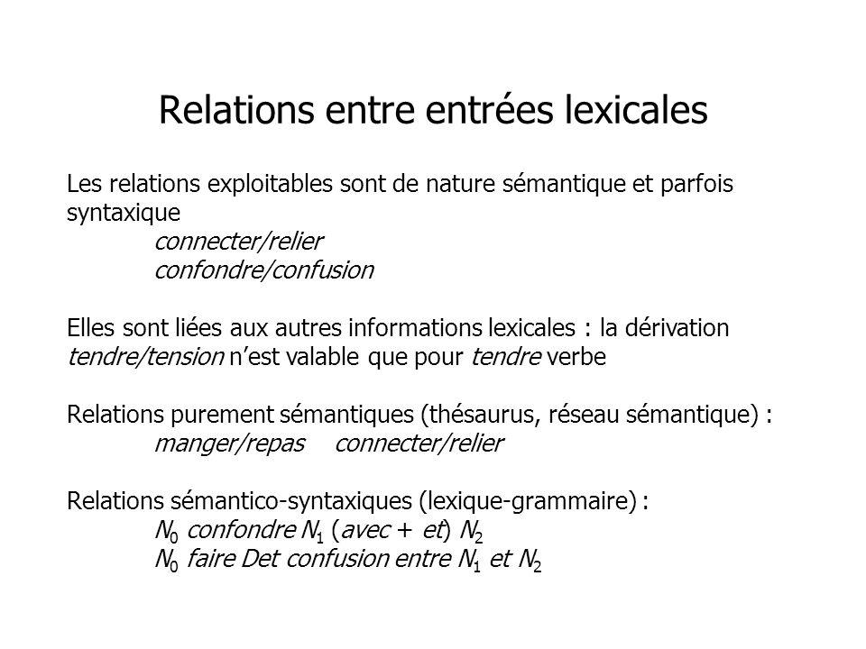 Les relations exploitables sont de nature sémantique et parfois syntaxique connecter/relier confondre/confusion Elles sont liées aux autres informatio