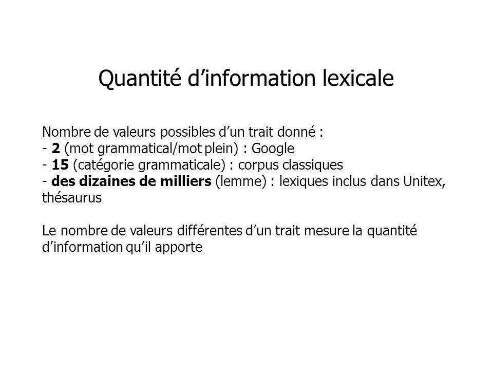 Nombre de valeurs possibles dun trait donné : - 2 (mot grammatical/mot plein) : Google - 15 (catégorie grammaticale) : corpus classiques - des dizaine