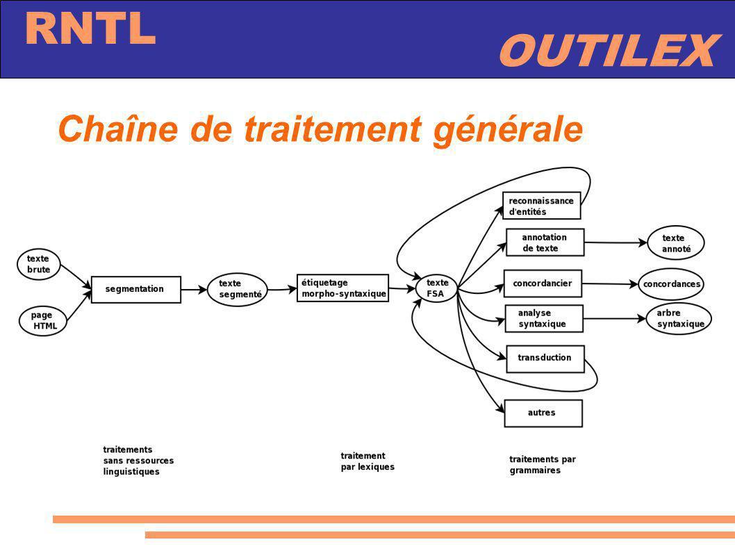 OUTILEX RNTL Chaîne de traitement générale