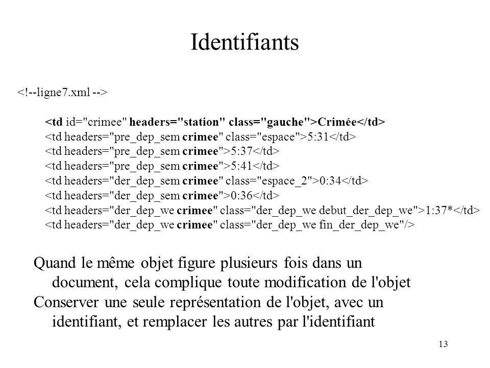 13 Identifiants Quand le même objet figure plusieurs fois dans un document, cela complique toute modification de l'objet Conserver une seule représent