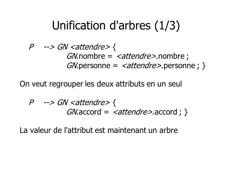 Unification d'arbres (1/3) P--> GN { GN.nombre =.nombre ; GN.personne =.personne ; } On veut regrouper les deux attributs en un seul P--> GN { GN.acco