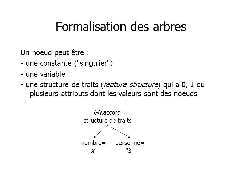 Formalisation des arbres Un noeud peut être : - une constante (