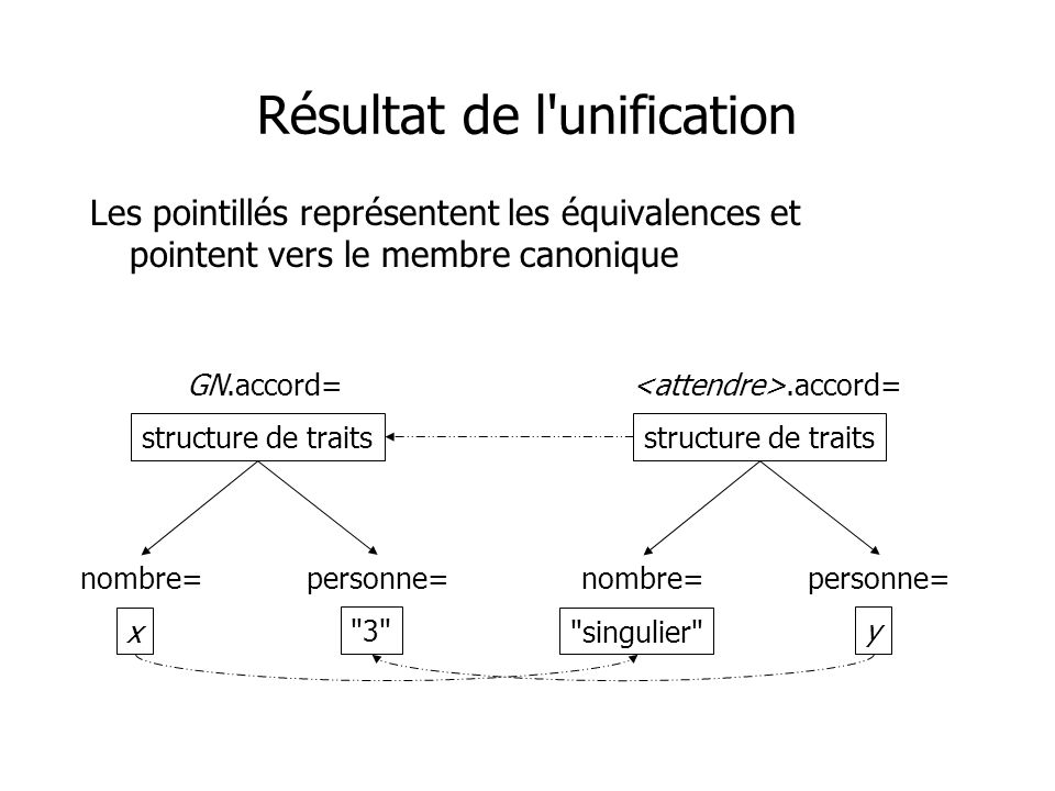 Résultat de l unification Les pointillés représentent les équivalences et pointent vers le membre canonique GN.accord= structure de traits nombre= x personne= 3 .accord= structure de traits nombre= singulier personne= y