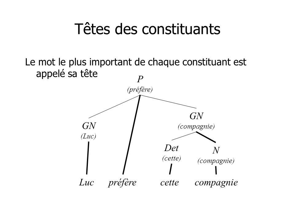 Têtes des constituants Le mot le plus important de chaque constituant est appelé sa tête P (préfère) GN (Luc) préfère GN (compagnie) N (compagnie) Det