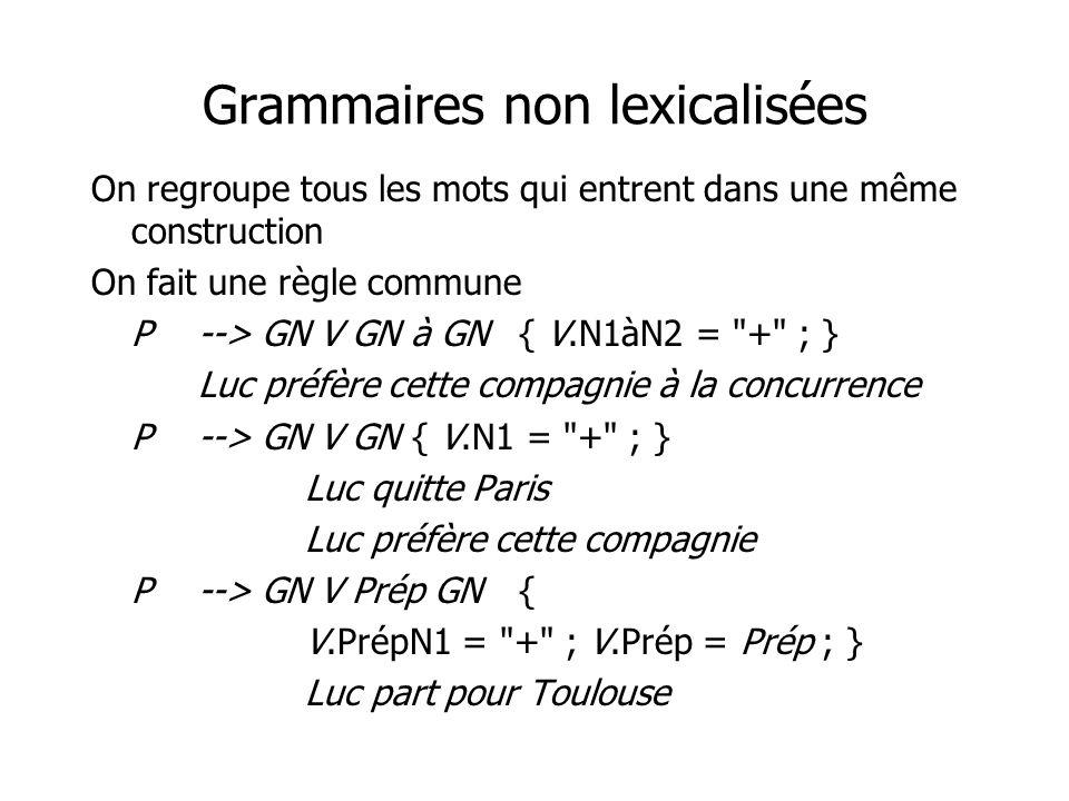 Grammaires non lexicalisées On regroupe tous les mots qui entrent dans une même construction On fait une règle commune P--> GN V GN à GN{ V.N1àN2 =