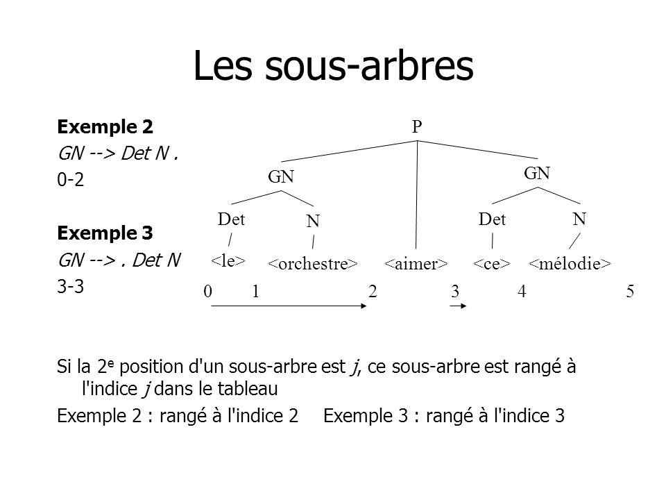 Les sous-arbres Exemple 2 GN --> Det N. 0-2 Exemple 3 GN -->. Det N 3-3 Si la 2 e position d'un sous-arbre est j, ce sous-arbre est rangé à l'indice j